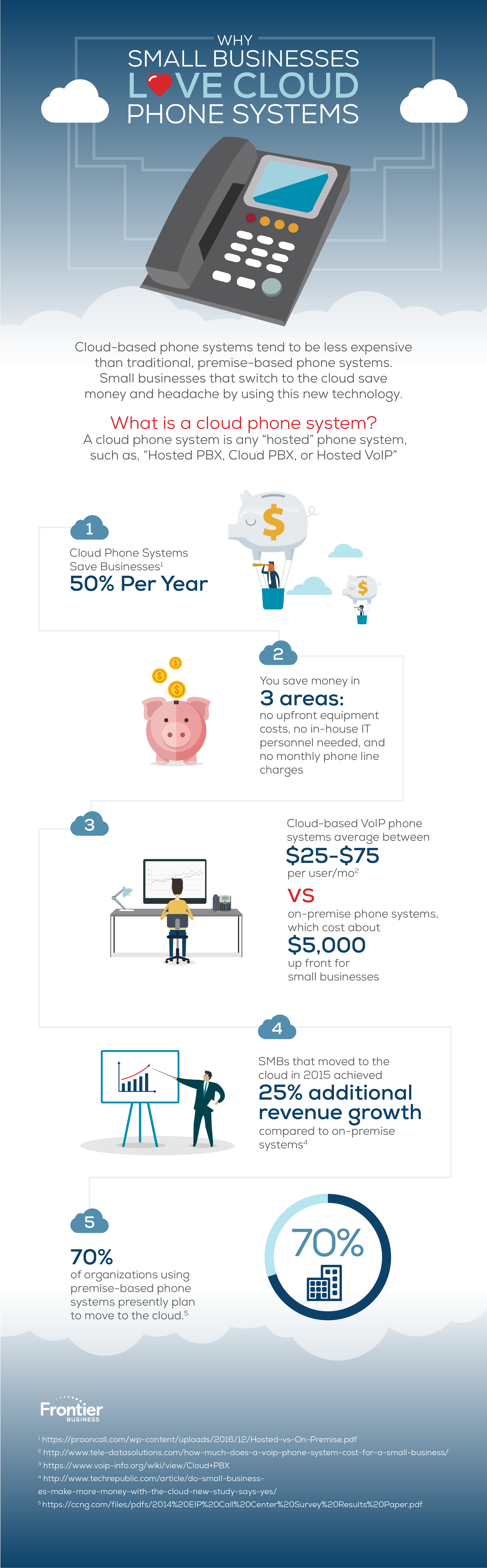 cloud phone system infographic